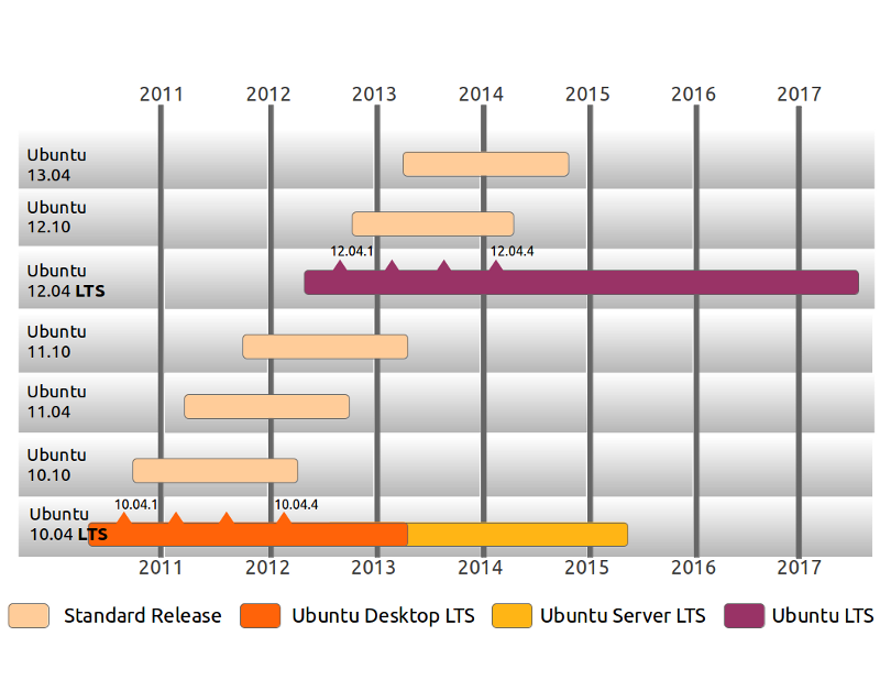 ubuntu-release-cycle