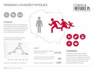 Migranci i uchodźcy